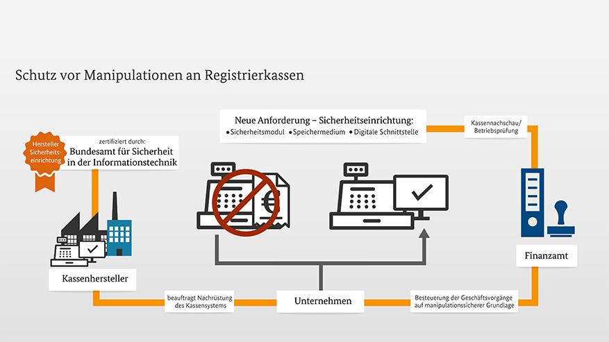 Kassennachschau – Übersicht über die wichtigsten Kernpunkte